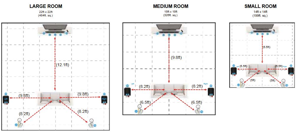 Recommended speaker layout for different room sizes