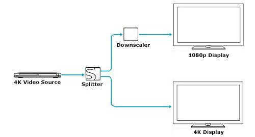 HDMI Down-scaler will allow you to get the best possible resolution on all displays