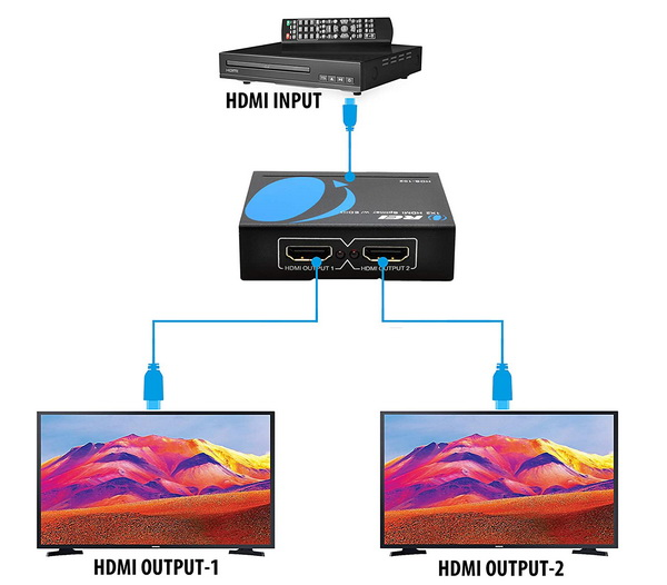 The purpose of an HDMI splitter in one simple picture