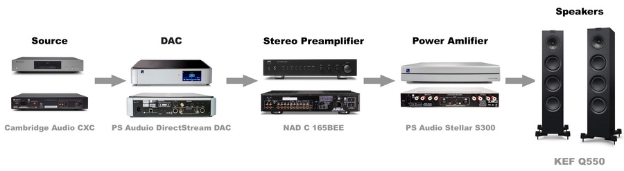 Example of a stereo system made of separate units