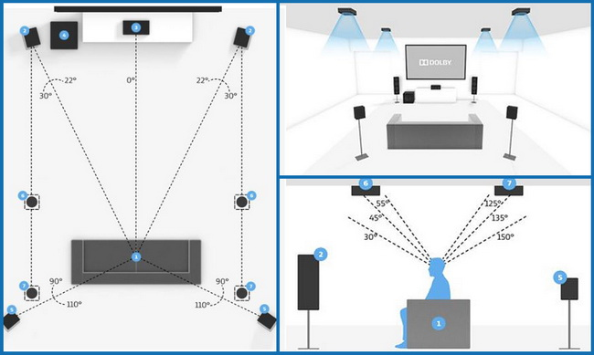 Speaker placement guidelines - 5.1.4 surround sound system